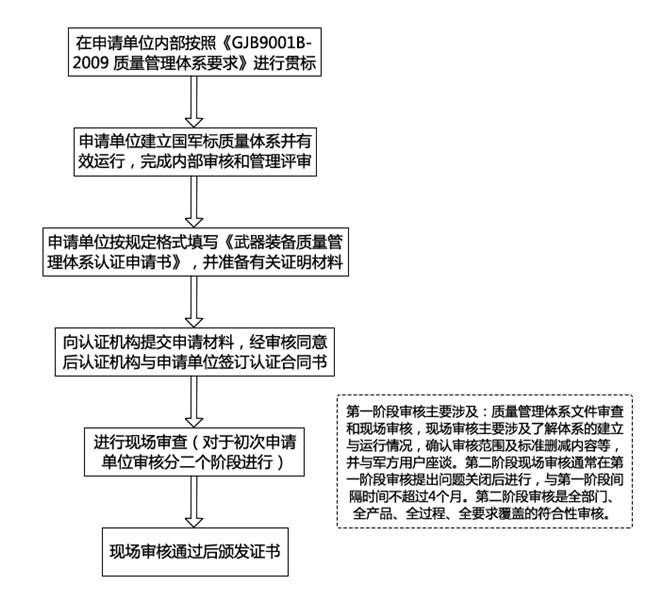 国军标申请流程.JPG